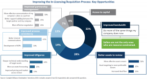 Improving In-Licensing Process - key areas for a Pharma CRM