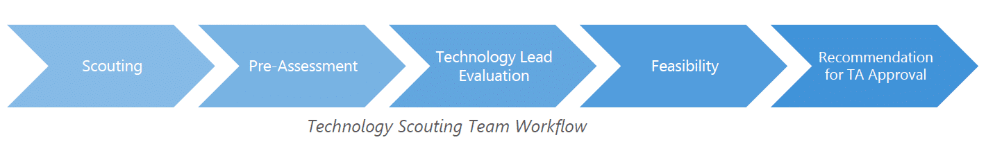 Ferring's Technology Scouting Team Workflow