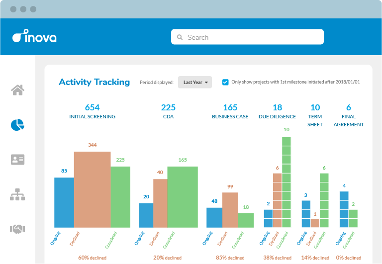 Track your pipeline with reporting specifically designed for biopharma